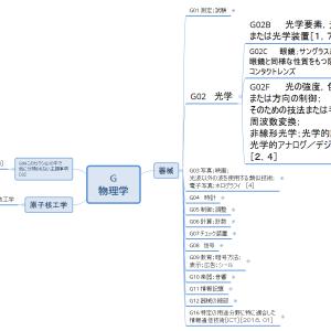 Gセクション概観03/器械各論/視覚と時の世界(マインドマップで見るIPC)