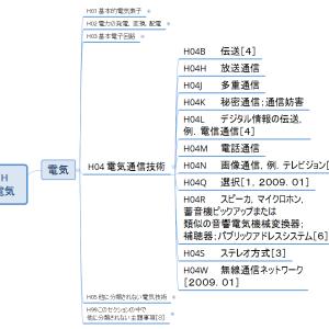 Hセクション概観04/各論3/電気通信(マインドマップで見るIPC)