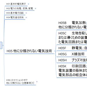 Hセクション概観05/各論4/その他(マインドマップで見るIPC)