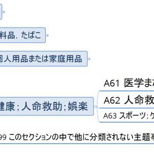 Aセクション概観07/各論04/医学(マインドマップで見るIPC)