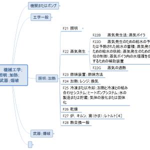 Fセクション概観08/各論3-2/蒸気発生(マインドマップで見るIPC)