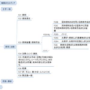 Fセクション概観09/各論3-3/燃焼(マインドマップで見るIPC)