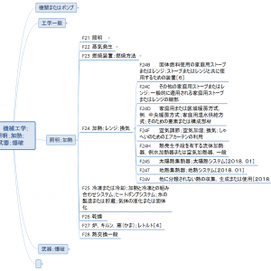 Fセクション概観10/各論3-4/加熱(マインドマップで見るIPC)