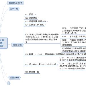 Fセクション概観11/各論3-5/冷凍・乾燥・炉(マインドマップで見るIPC)