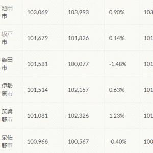 ブログで毎日1万円稼げたら最高やな