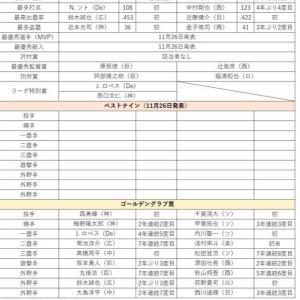 MVP、新人王、ベストナイン、ゴールデングラブ賞…2019年度NPB表彰選手一覧