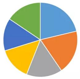 ゆっくりリッチになる技術(4)ポートフォリオには何株必要か?