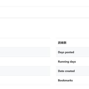 【ブログ運営】365日間連続投稿達成!なのでちょっとブログ運営報告。