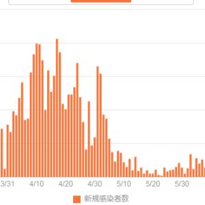 東京都の新規感染者数