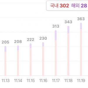 コロナ第3次流行 in韓国