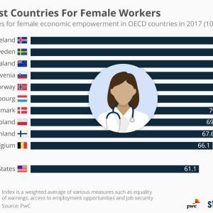 NZが女性にとって働きやすい国の3位に