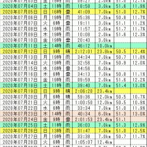 7月振り返り 連続ラン挑戦654日目