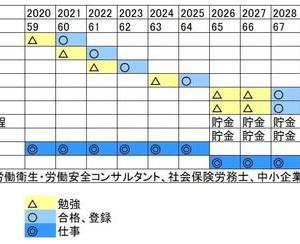 資格チャレンジ計画 (20年間)