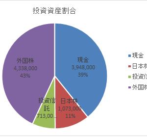 資産額記録20200118