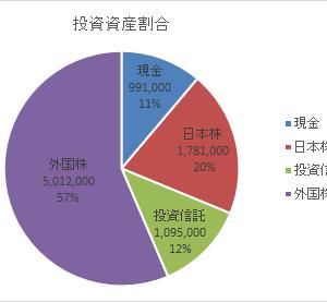 資産額記録20200321