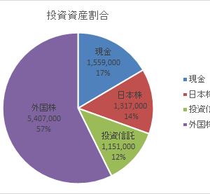 資産額記録20200404