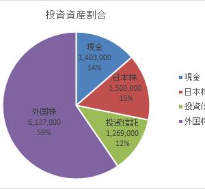 資産額記録20200418