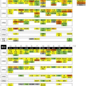 【プロ野球】新人王候補 オープン戦の成績-7(2020/3/3)