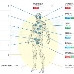 2020/12/04 金 重粒子線治療の再照射が先進医療に!