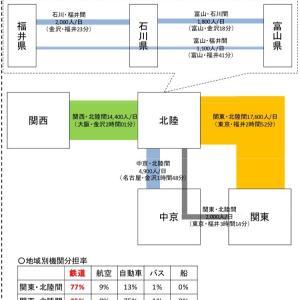 北陸新幹線敦賀以西ルートスレ【ワッチョイなし】★244
