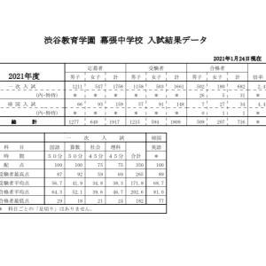 【渋谷幕張】2021 入試結果