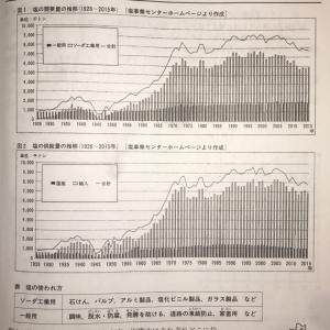 【塩の歴史】H29 武蔵中