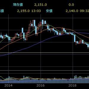 JT(日本たばこ産業)が減配を発表!配当利回り・今後の株価は?