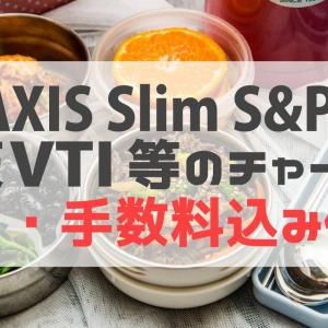 eMAXIS Slim S&P500や楽天VTIのチャートは手数料・配当込み価格!
