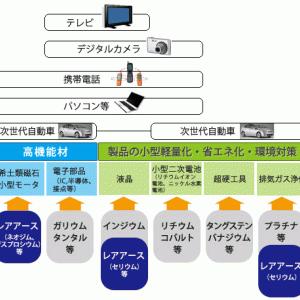 朝日新聞デジタル>記事 中国支配の資源レアアース、日本が「産出国」に?