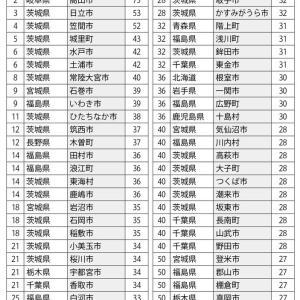 関東で相次ぐ地震は「首都直下地震の予兆」と専門家 北海道は3.11超えリスクも