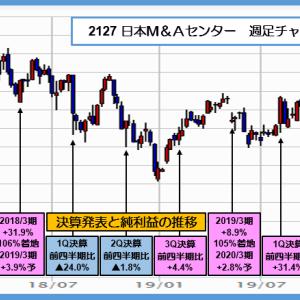 2127 日本M&Aセンター 上場来高値を更新し 4,000円台達成