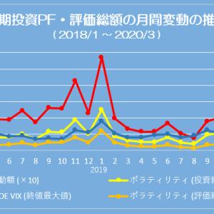 ポートフォリオ状況 (20/03/06) 減資し、含み益は 4,000万円割れ