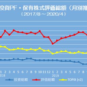 ポートフォリオ状況 (20/04/03) 含み益は辛くも 3,000万円をキープ