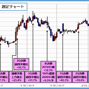 6161 エスティック 20年3月期は増益で更に増配、今期は未定