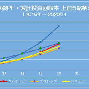 長期投資PF・配当利回りと回収率上位5銘柄の推移