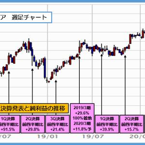 3844 コムチュア 21年3月期は 5%増益予想で上場来高値更新