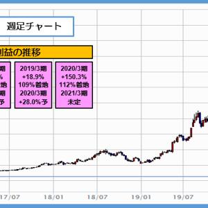 6035 IRJHD 上場来高値を更新し株価 1万円台で30バガー達成