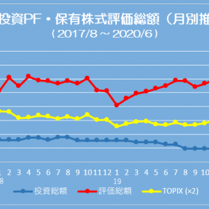 ポートフォリオ状況 (20/06/05) 前回比+30%で過去最高を更新