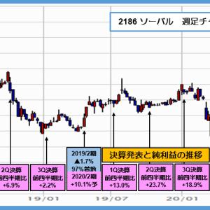 2186 ソーバル 20年2月期は4%増益、今期は1%増益予想