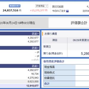証券口座残高が 9,300万円、含み益が 6,000万円台に到達