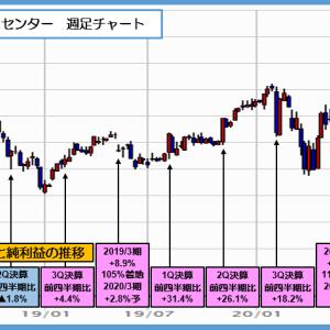 2127 日本M&Aセンター 1Qは25%増益で上場来高値を更新