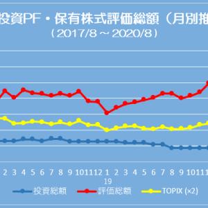 ポートフォリオ状況 (20/08/07) 7,500万円台で過去最高額に