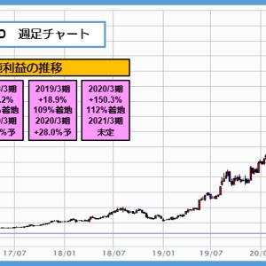 6035 IRJHD 上場来高値更新、1.3万円台で40バガー達成