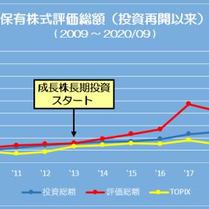 ポートフォリオ状況 (20/09/04) 8,000万円台で過去最高を更新
