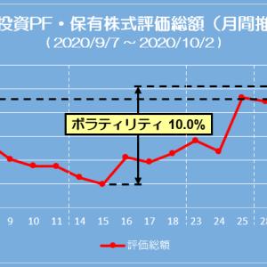 ポートフォリオ状況 (20/10/02) 最後は8,000万円台から陥落