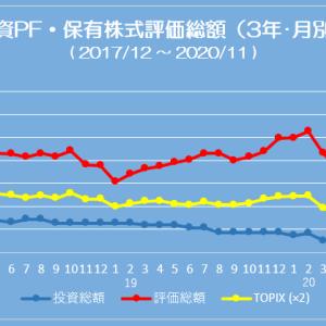 ポートフォリオ状況 (20/11/06) 評価総額8,000万円台に復帰