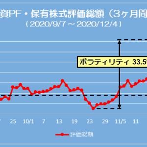ポートフォリオ状況 (20/12/04) 1日だけ1億円到達、此処から再始動