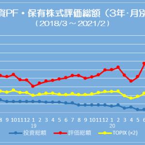 ポートフォリオ状況 (21/02/05) 評価総額は 1,150万円減少