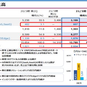 4733 オービックビジネスコンサルタント への新規投資