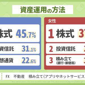 10/21 20代のお金事情